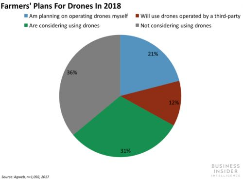 How various industries are taking advantage of drones to increase efficiency and cut costs