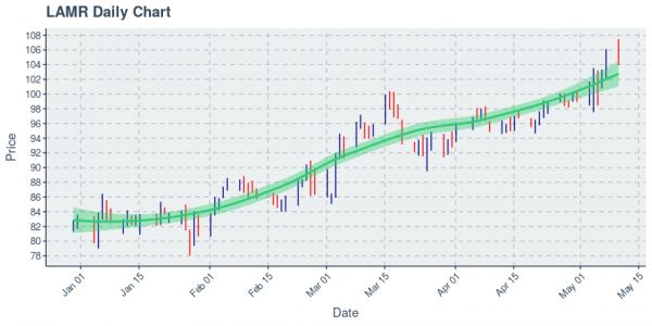 Lamar Advertising Co : Price Now Near $104.03; Daily Chart Shows An Uptrend on 100 Day Basis