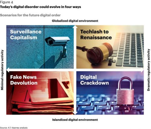 A.T. Kearney: Get used to competing in digital disorder era