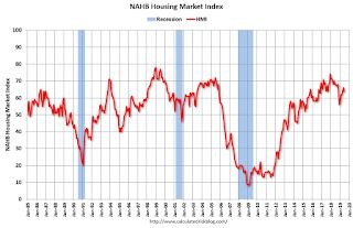 """NAHB: """"Builder Confidence Solid in June Amidst Growing Economic Uncertainty"""""""