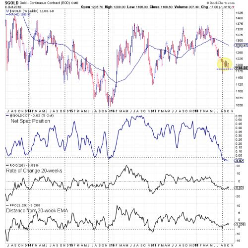 Gold Could Still Have More Downside