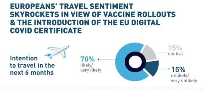 European Travel Sentiment Skyrockets in View of Vaccine Rollouts and Introduction of EU Digital Covid Certificate
