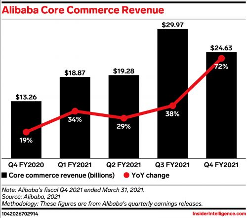 Alibaba recorded an operating loss of over $1 billion in its fiscal Q3 2021 despite its strong performance
