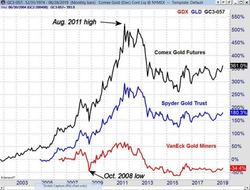 Should You Invest In Precious Metals Or Gold Mining Stocks?