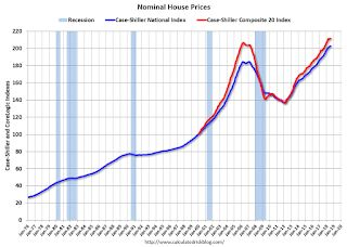 Real House Prices and Price-to-Rent Ratio in July