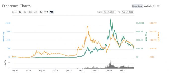 Ethereum's falling price splits the crypto community