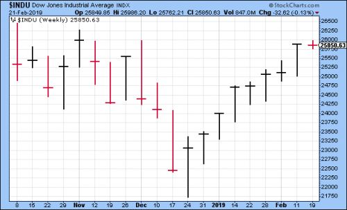 CWS Market Review - February 22, 2019