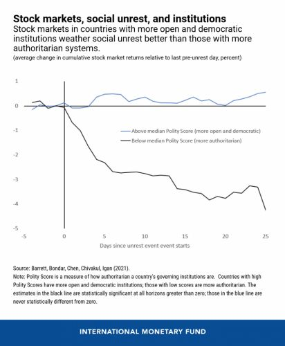 Chart of the WeekHow Stock Markets Respond to Social Unrest