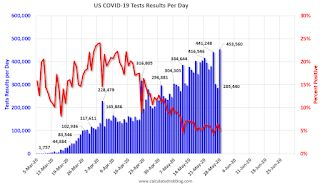 May 28 COVID-19 Test Results: Progress