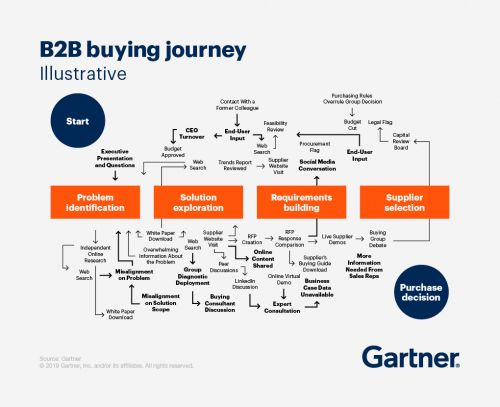 Buyer Aligned Sales Processes Are In Need of a Redesign To Succeed In a New Era For B2B