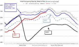 Hotels: Occupancy Rate Down 8% Compared to Same Week in 2019