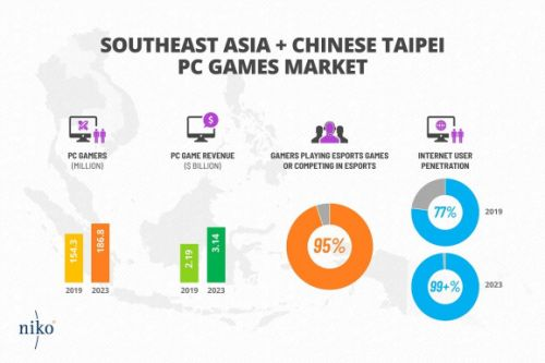 Niko Partners: Southeast Asia's $5 billion game market expected to grow to $8.3 billion in 2023