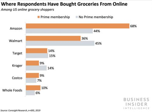 Amazon leads in online grocery shoppers, but lags in spend