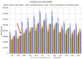 Comments on February Existing Home Sales