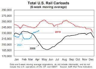 AAR: April Rail Carloads down 10.1%, Intermodal Up 10.4% Compared to 2019