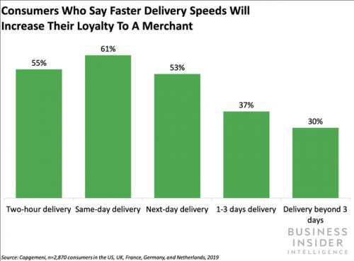 E-tailers must effectively fulfill online orders over the holidays to build consumer loyalty