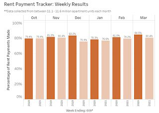NMHC: Rent Payment Tracker Shows Households Paying Rent Decreased 4.1% YoY in Early March
