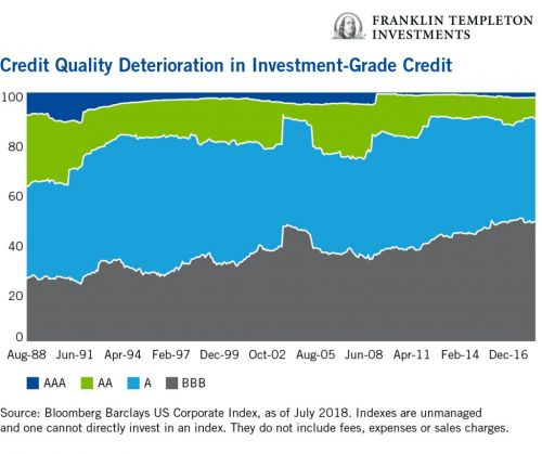 Moving Up in Credit Quality for Better Durability