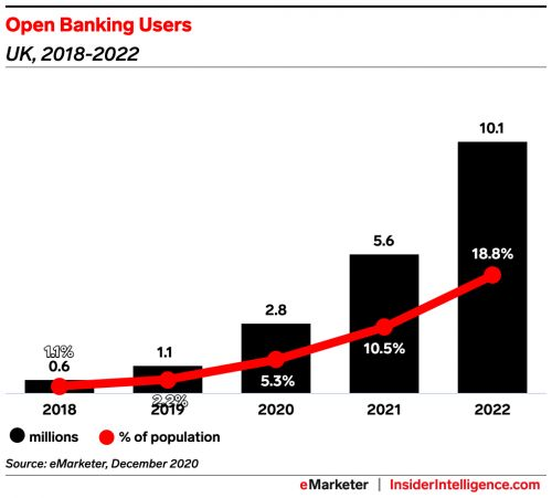 Lenders face increasing young borrower demand for open banking in credit underwriting