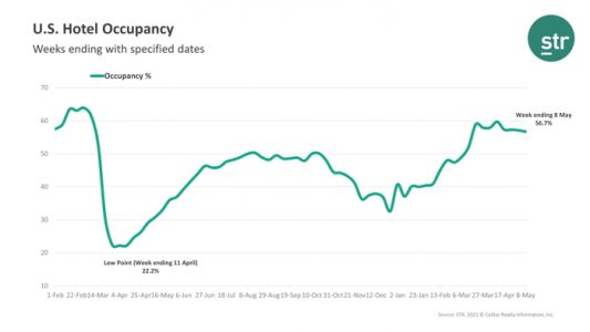 For the Week Ending May 8th U.S. Weekly Hotel Occupancy Falls Slightly Flat from Previous Week