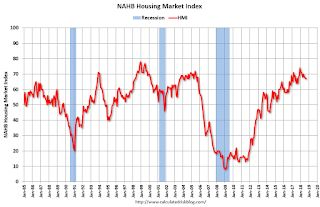 NAHB: Builder Confidence at 67 in September