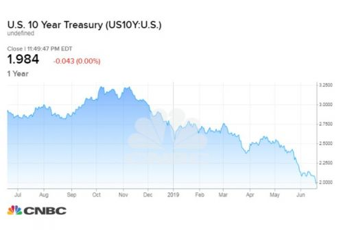 Yield on the 10-year treasury dips to lowest level in nearly two years