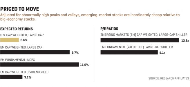 Why Emerging Markets are a Screaming Buy