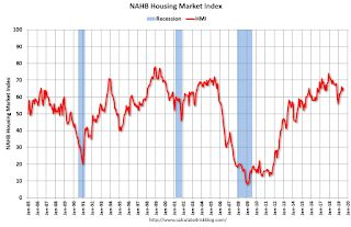 """NAHB: """"Builder Confidence Holds Firm in July"""""""
