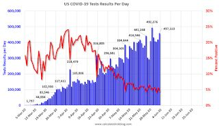 June 4 COVID-19 Test Results, Eighth Consecutive Day with Over 400,000 Tests
