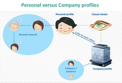 What's More Important - a LinkedIn Personal Profile or a Company Profile?