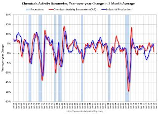 Chemical Activity Barometer Declines in January