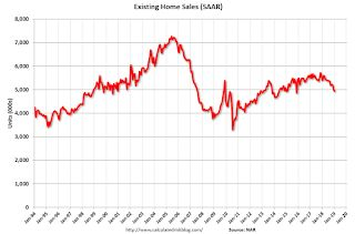 NAR: Existing-Home Sales Decreased to 4.94 million in January