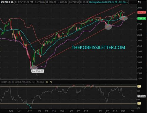 Why the S&P 500 needs to hold the 2,800 level