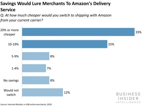 How Amazon can dethrone UPS and FedEx in the US last-mile delivery market