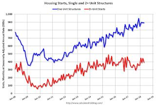 Housing Starts decreased to 1.287 Million Annual Rate in April
