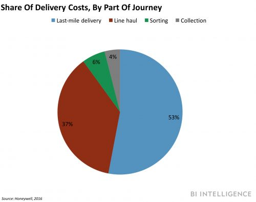 How crowdsourcing shipping through technology will make last mile delivery cheaper