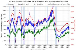 Revisiting: Has Housing Market Activity Peaked?