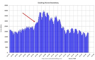 A Few Comments on September Existing Home Sales