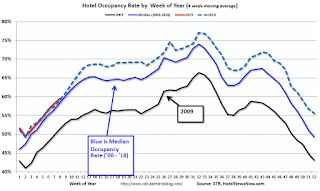 Hotels: Occupancy Rate Increased Year-over-year