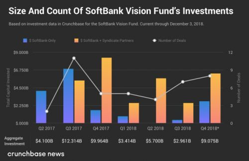 SoftBank's Vision Fund inches closer to $100B
