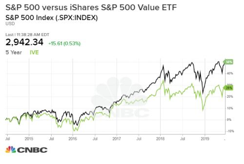 Is value investing a thing of the past?