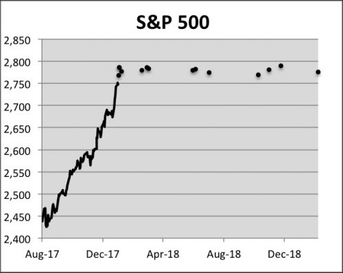 18-Month Chart of the S&P 500