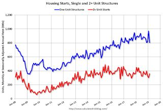 Housing Starts Decreased to 1.162 Million Annual Rate in February