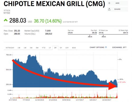Wall Street is fawning over Chipotle's new CEO - but he's got his work cut out for him