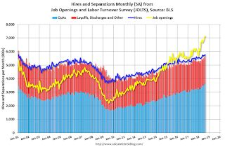 """BLS: Job Openings """"reached a series high of 7.1 million"""" in August"""