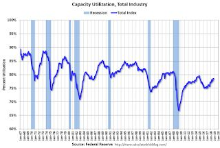 Industrial Production Increased 0.1% in October