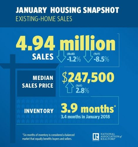 Existing-Home Sales Off to Shaky Start