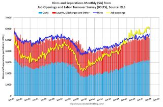"BLS: Job Openings ""Little changed"" in October"