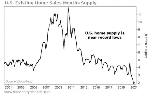 Homebuilders Are 4 Million Homes Behind