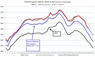 Hotels: Occupancy Rate Increased Year-over-year, On Pace for Record Year